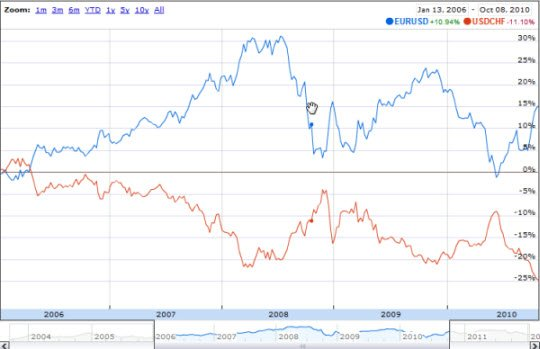NegativeCorrelation_EURUSD_USDCHF_2006to2011