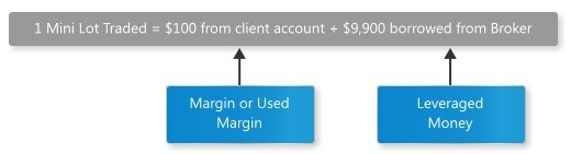 diagram_margin