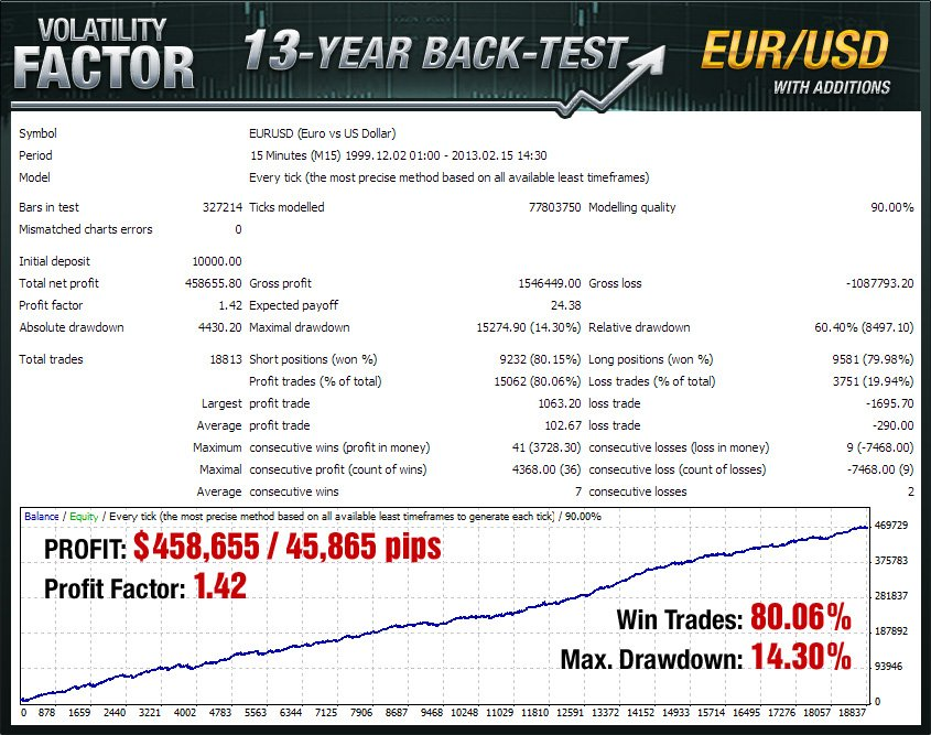 Volatility Factor EA - EUR/USD 13 year backtest with additions