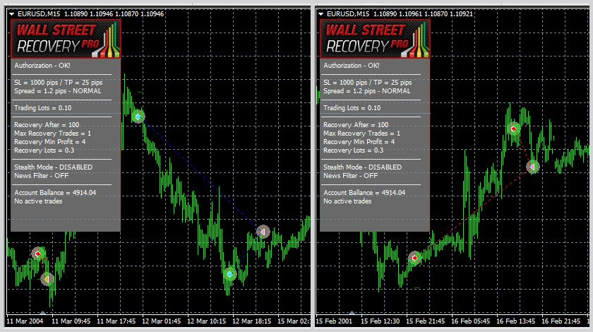 WallStreet Recovery PRO EA Review - A Very Profitable Forex Expert Advisor For Metatrader 4 (MT4) Platform And FX Trading Robot Created By FXAutomater Group