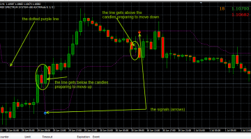 Download Free Forex EntryExit Trend indicator