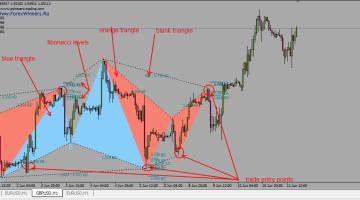 PZ Harmonic Trading Indicator