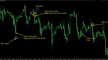 Download Free Forex Pip Scazor Indicator