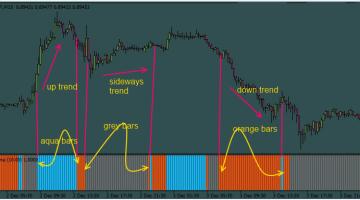 Adxvma Histo Final Indicator