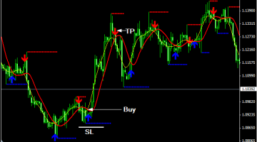 Buy Sell Alert Trend