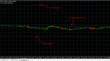 Download Free Forex PZ WolfeWaves Indicator
