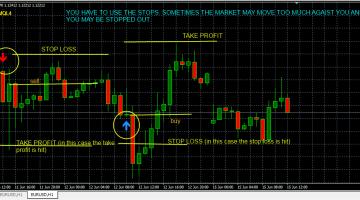 FxMath CCI Trader 1 Indicator