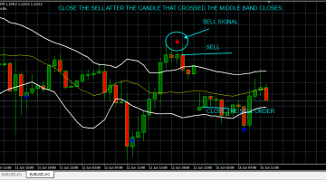 Download Free Forex MA BBands Signals Indicator