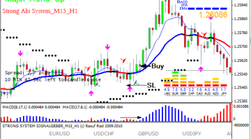 Download Free Forex Strong Abi System