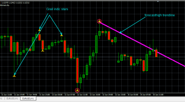Download Free Forex Grail Indic Indicator