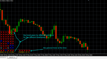 Download Free Forex Multi Trend Signal Indicator