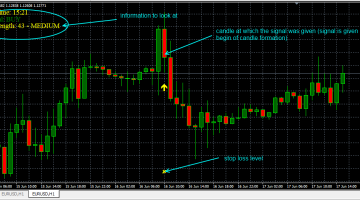 Download Free Forex Secret Profit Booster Indicator