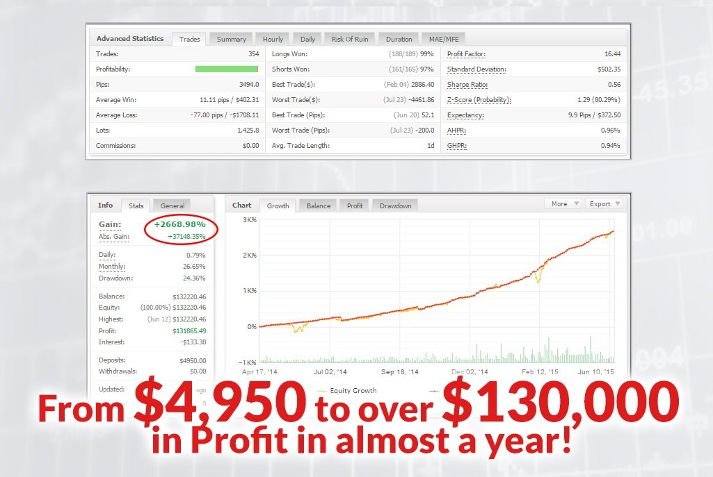 Channel Trader PRO EA Review - The Ultimate Forex Expert Advisor For Metatrader 4 (MT4) Platform And Very Profitable FX Trading Robot Created By Doug Price