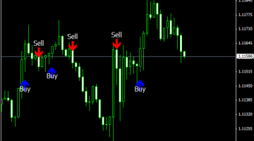 Download Free Forex Invincible Signal Indicator