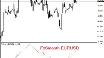 Download Free FxSmooth Indicator