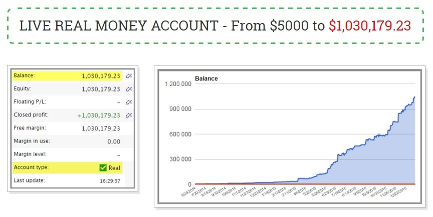 Forex Apollo EA Review - Highly-Reliable Expert Advisor For Metatrader 4 (MT4) Platform And Trading Robot For Huge FX Profits Created By Dave Barner