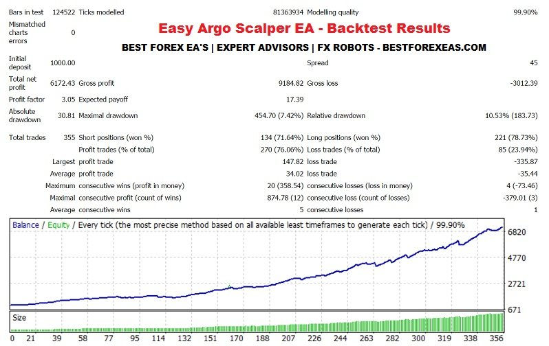 Easy Argo Scalper EA Review - Night Multi-Pair Scalping Forex Expert Advisor For Metatrader 4 (MT4) And FX Trading Robot Created By Argolab