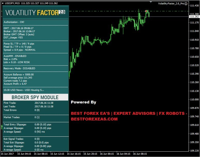 Volatility Factor 2.0 PRO EA Review - Best Forex Expert Advisor For Volatility-Based Trading And Reliable Forex Robot Created By FXAutomater