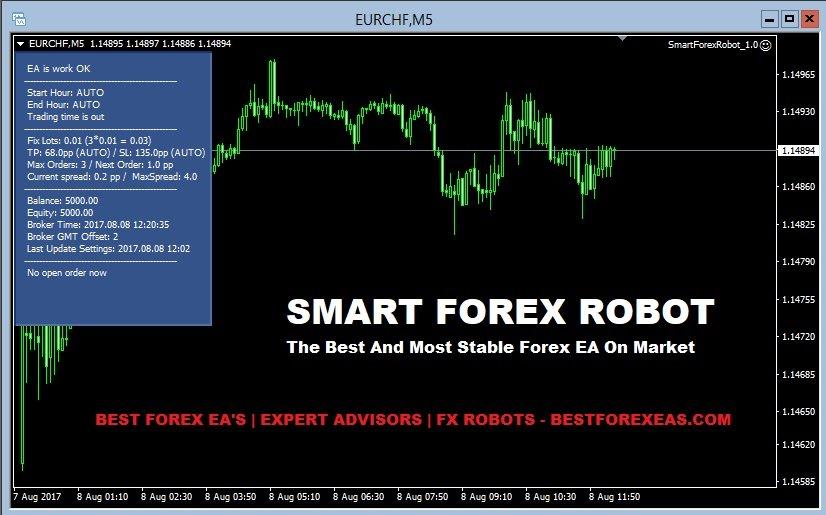 forex ea robot test