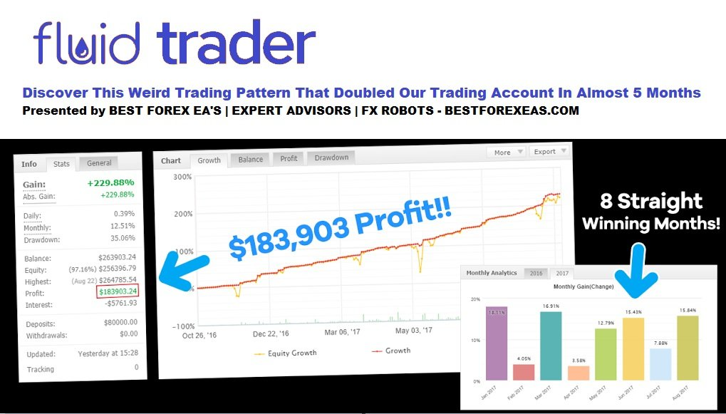 Fluid Trader EA Review - Profitable Forex Expert Advisor Using Price Action Strategy And Reliable FX Trading Robot Created By Lance Hunter