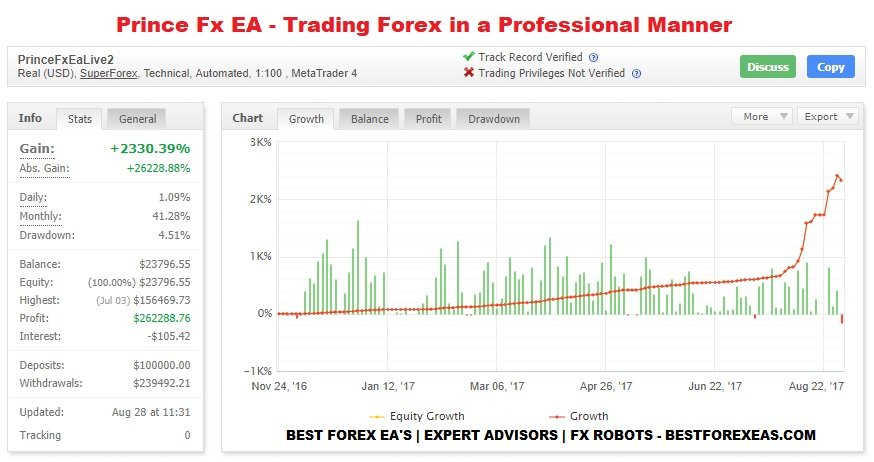 Prince Fx EA Review - Powerful Forex Expert Advisor For Metatrader 4 (MT4) Platform And Reliable FX Trading Robot Created By Professional Trader Shehzada Bezram