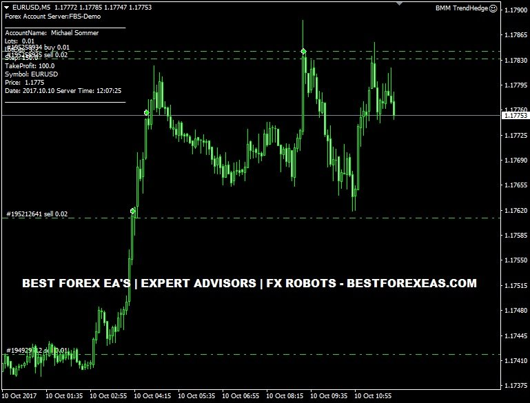 BMM Trend Hedge EA Review - Best Multi-Currency Forex Expert Advisor For Metatrader 4 (MT4) And Reliable FX Trading Robot Created By BeatMarketMakers Team