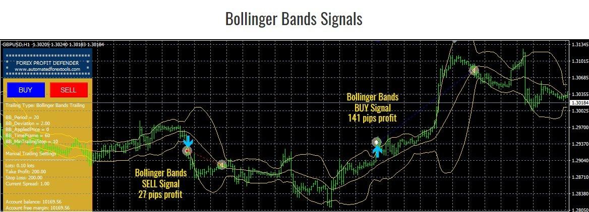 Forex Profit Defender EA - Bollinger Bands Signals Function