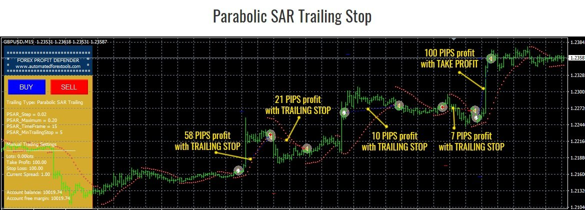 Forex Profit Defender EA - Parabolic SAR Trailing Stop Function