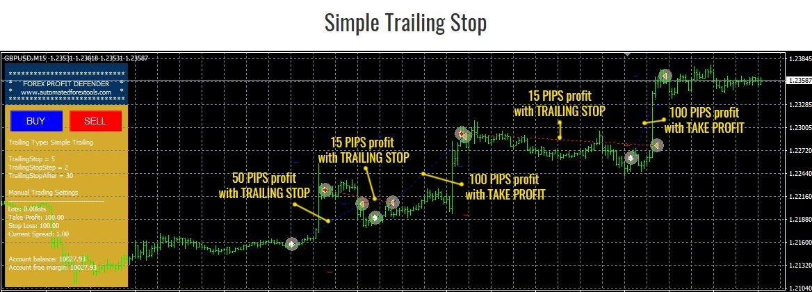 Forex Profit Defender EA - Simple Trailing Stop Function - Created By Automated Forex Tools Team