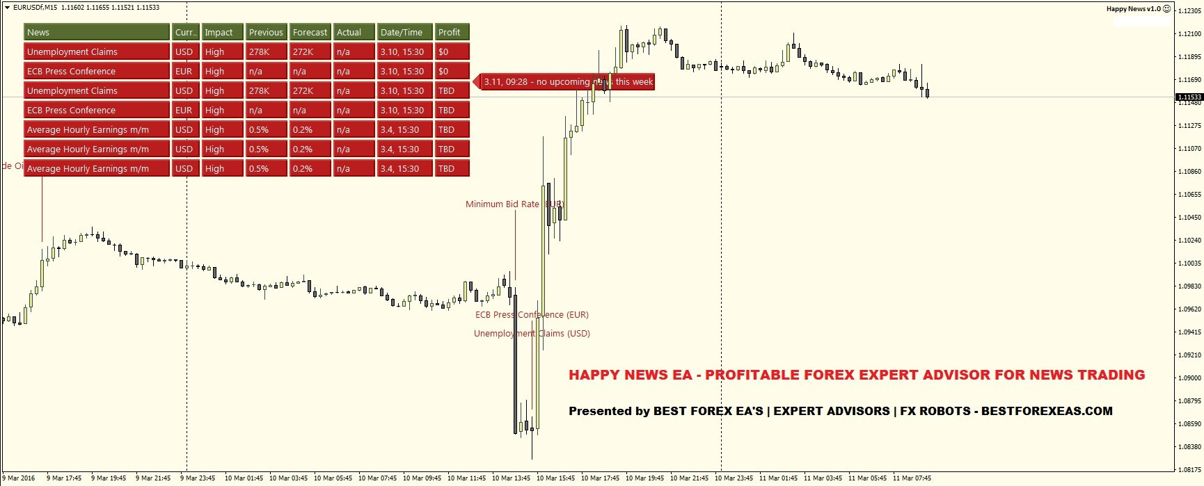 Happy News EA Review - Profitable FX Expert Advisor For News Trading And Reliable Forex Robot For Metatrader 4 (MT4) Created By Happy Forex Group