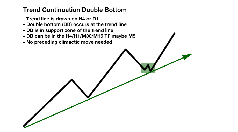 Free Ultimate Double Top Bottom Indicator - Trend Continuation Double Bottom Chart