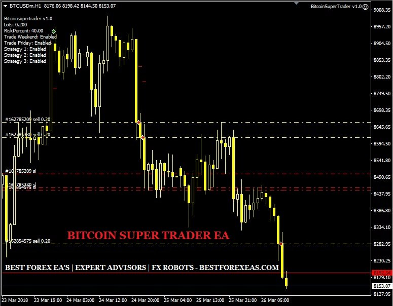 Bitcoin Super Trader EA Review - Best Expert Advisor For BTCUSD Trading And Profitable Crypto Currency Trading Robot For Metatrader 4 (MT4) Platform. Bitcoin Super Trader EA Is A Fully Automated And Reliable Expert Advisor Created By Marius Iacob And His Team Of Professional Traders And Developers.
