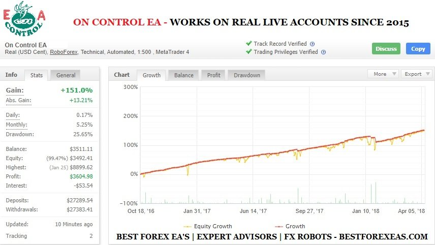 On Control EA Review - Profitable Forex Expert Advisor For The Metatrader 4 (MT4) Platform And Reliable FX Robot Which On Real Live Trading Accounts Works Since 2015. On Control EA Is One Of The Most Sophisticated Trading Systems And Stable Forex EA's On The Market Today.