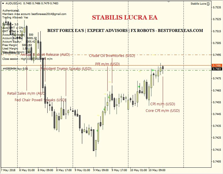 Stabilis Lucra EA Review - Best Expert Advisor For Stable Forex Profits And Award Winning Forex Robot For The Metatrader 4 (MT4) Trading Platform Created By David Jukl. This Expert Advisor Works On Price Action. The EA Has Been Optimized To Run On 1 Hour (H1) Candlestick Charts For AUDUSD Currency Pair.