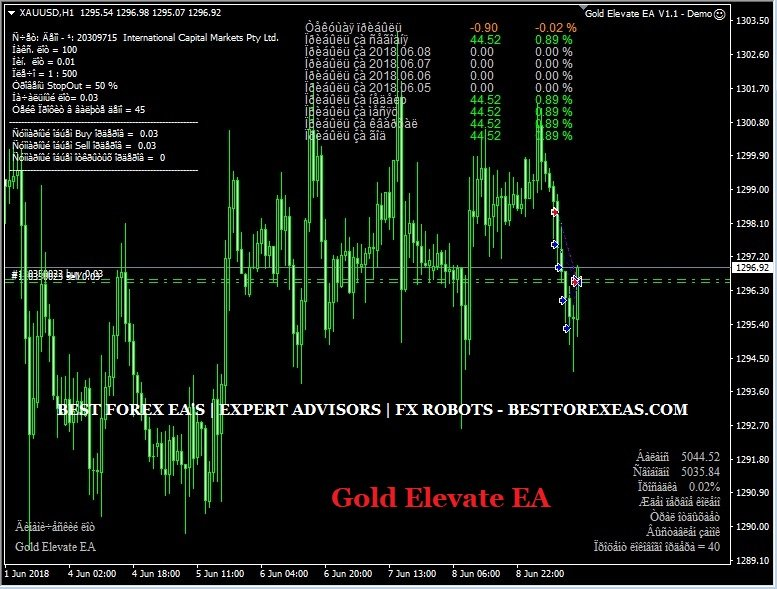 Gold Elevate EA Review - Profitable Forex Expert Advisor For XAUUSD (Gold) Trading And Reliable FX Robot For The Metatrader 4 (MT4) Platform