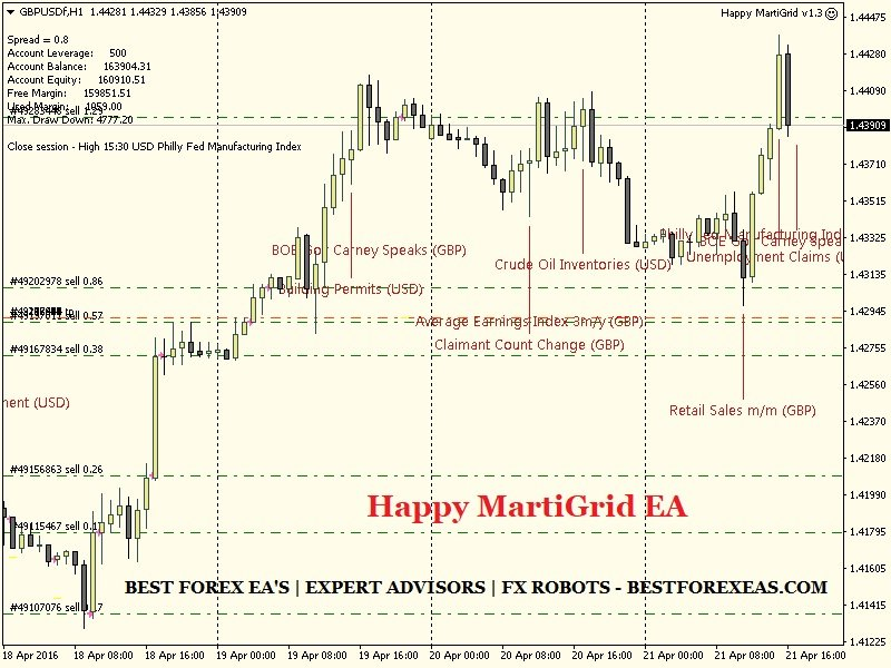 Happy MartiGrid EA Review - Best Forex Expert Advisor For Long-Term Profits And Reliable FX Trading Robot For Metatrader 4 (MT4) Created By The Happy Forex Team